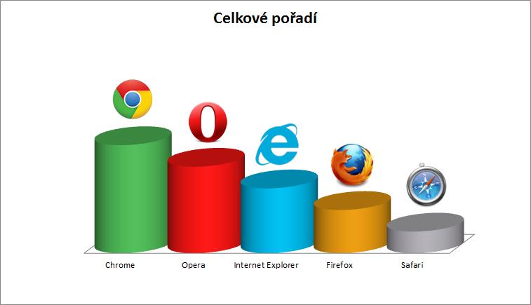 Nejlepší internetové prohlížeče
